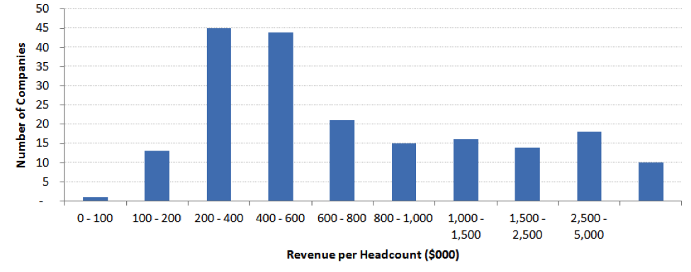 Revenue per headcount